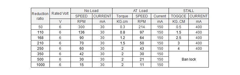 parameter of 1024 N20 gear motor
