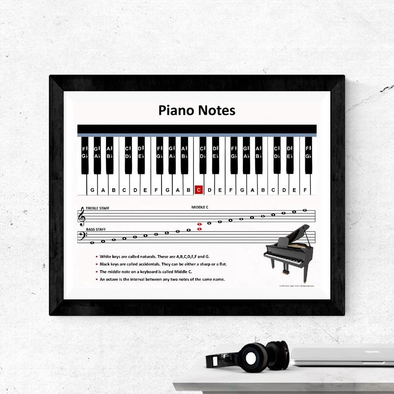 Piano Notes Canvas Art Poster Prints Classroom Decor ,Music Wall Art Canvas Painting Picture Pianist Gift Home Office Decoration