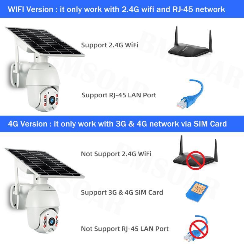 4G Solar-Sicherheits-Kamera-1080P 3G SIM-Karten 8W Batteriebetriebener Funk-Außenkamera PIR-Bewegungsmelder Alarm Audio-Überwachung