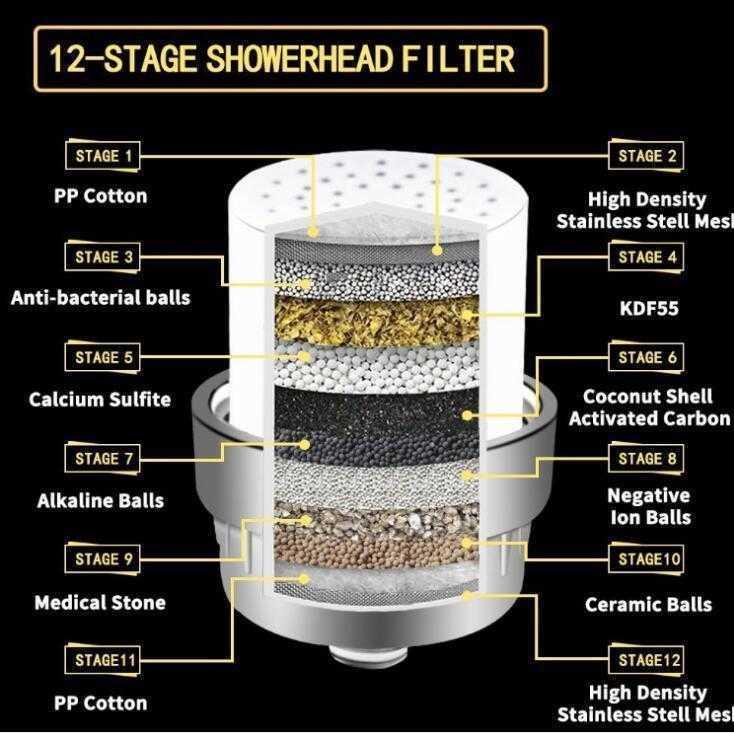 Cartuchos Filtros 10-15 Etapa 2 Kit Reemplazable Filtro de agua Remocas El cloro reduce el cabezal de ducha filtrado de cloramina de flainuro 11ic BHFP