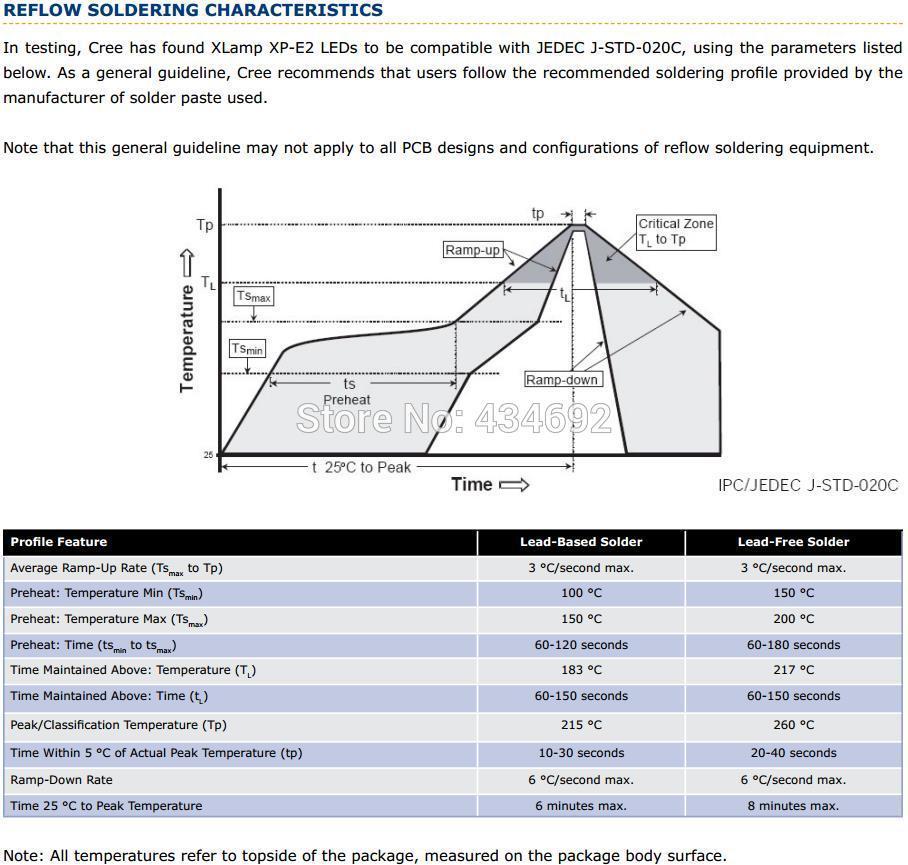 14-XlampXP-E2 REFLOW SOLDERING CHARACTERISTICS