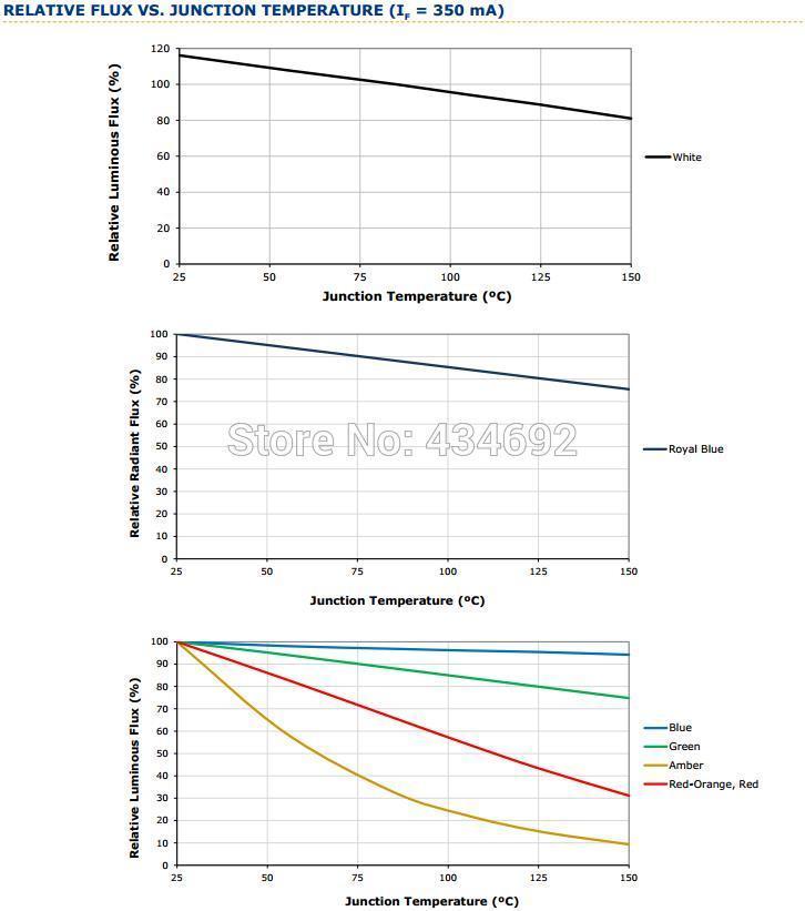 8-XlampXP-E2 RELATIVE FLUX VS. JUNCTION TEMPERATURE