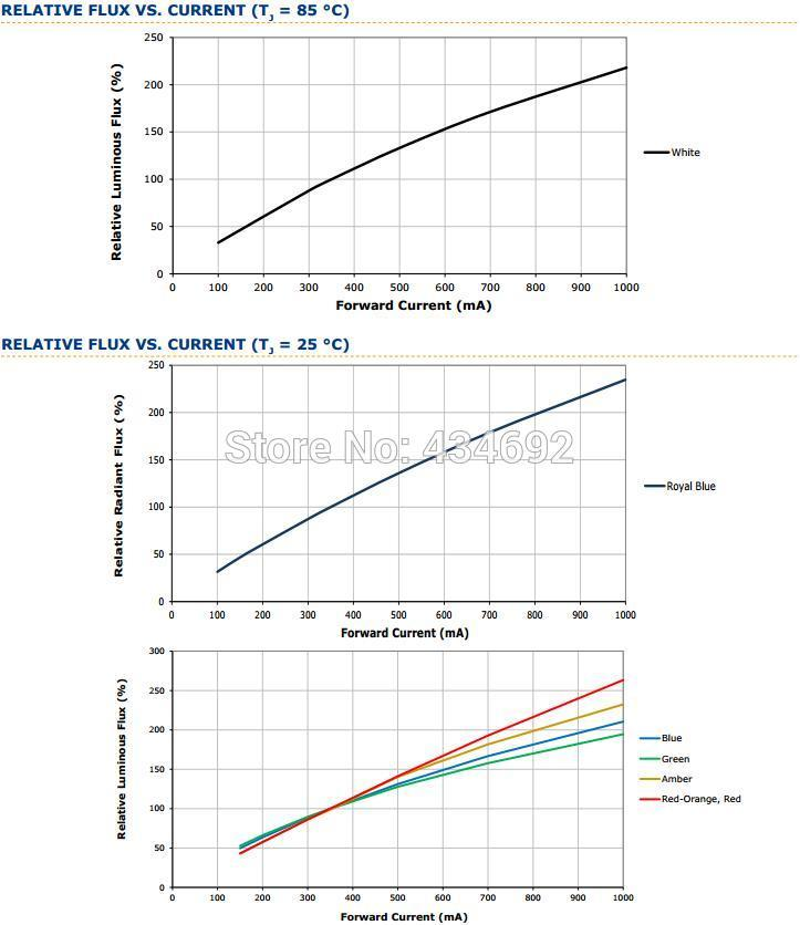 10-XlampXP-E2 RELATIVE FLUX VS. CURRENT