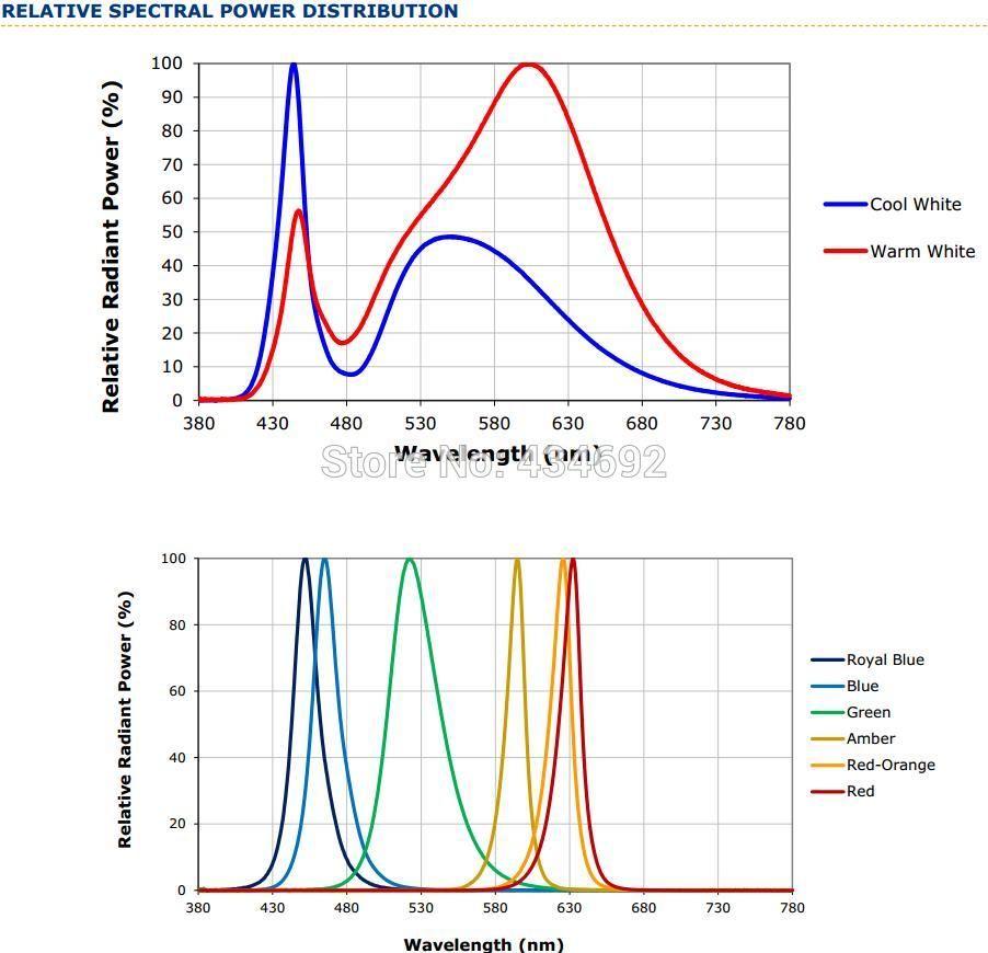 7-XlampXP-E2 RELATIVE SPECTRAL POWER DISTRIBUTION