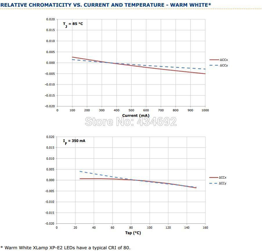 11-XlampXP-E2 RELATIVE CHROMATICITY VS. CURRENT AND TEMPERATURE