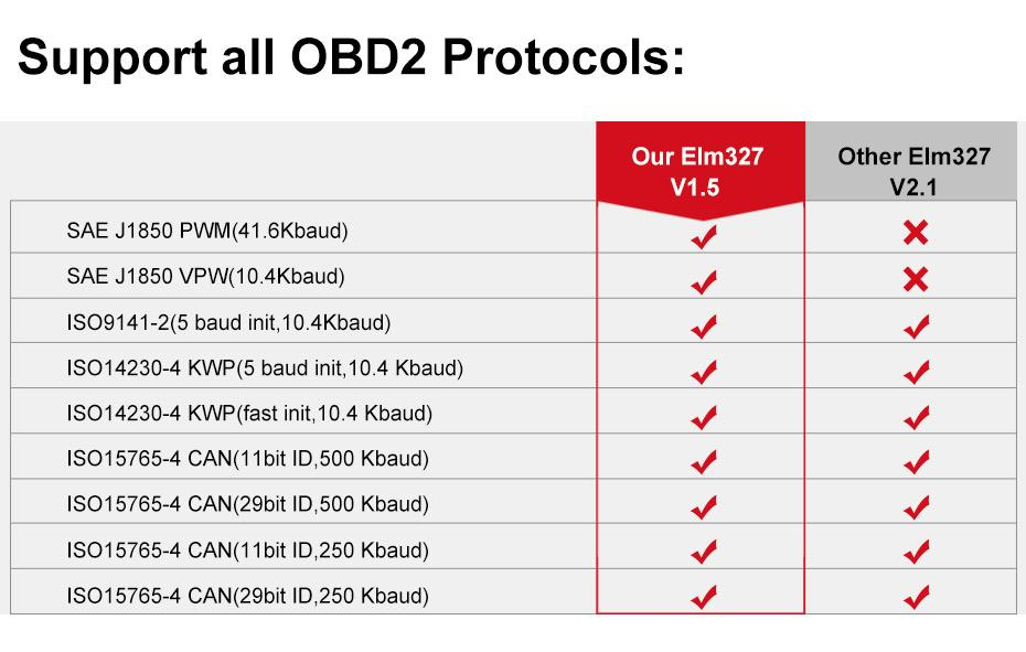 Ancel ELM 327 WI-FI 1.5 ELM327 V1.5 OBD2 OBD ODB 2_03