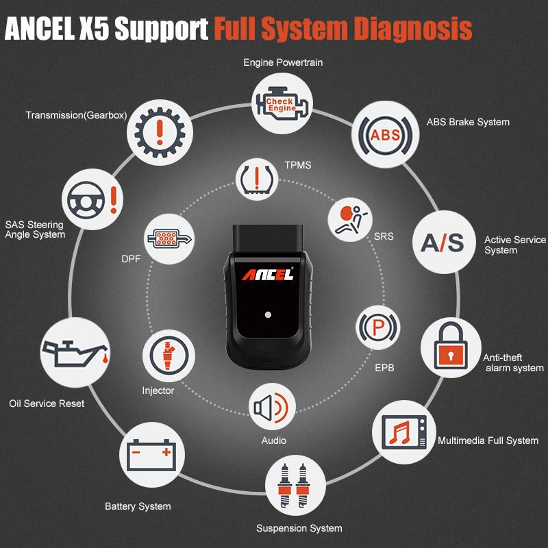 OBD OBD2 EOBD Automotive Scanner X5 WIFI Win10 Tablet Auto Car Diagnostic Tool Airbag ABS DPF Full System Diagnose zurücksetzen
