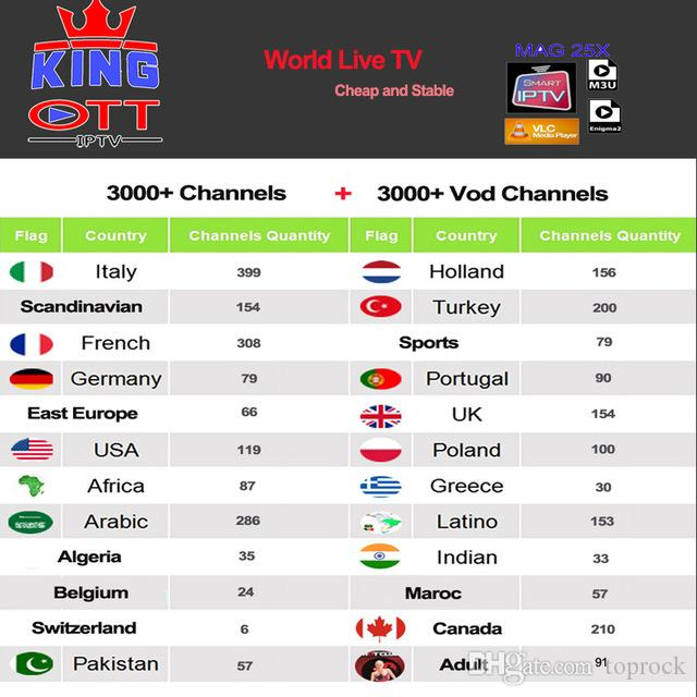 Iptv Espa A Spain Dutch Turkey Portugal Italia France Subscription Europe Iptv Adult M3u Youporn Vod For X96 H96 Mag Htv Android Tv Box Home Cinema Data Projectors For Sale From Toprock
