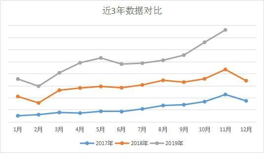 敦煌网箱包行业连续三年销售快速增长,双11销售更是创历年新高