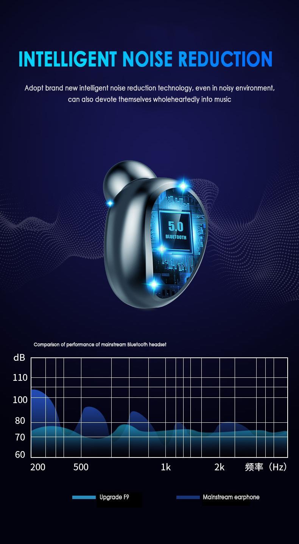 F9-5 Bluetooth 5.0 TWS Kulaklık Dijital Görüntü Kulaklık Dokunmatik Düğme LED'i Kablosuz Kulaklık Gerçek Kulaklık Stereo Kulaklık