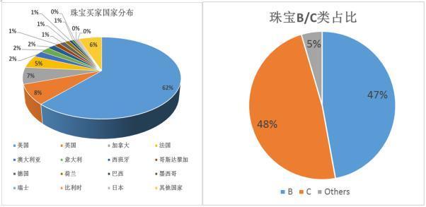 买家国家占比和B/C占比