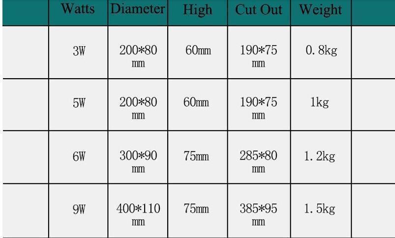 3PCS / 로트 3w 5w 6w 7w 9w 12w 15w 18w 24w 36w 사각형 야외 층 지하는 조명 매장 방수 AC85 -265v / 12V