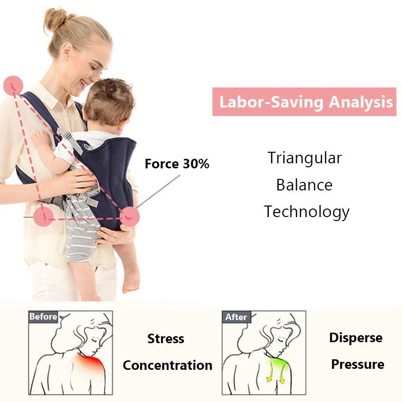 MissAbigale Baby Kangaroo Backpack Ergonomic Baby Carrier Wrap Breathable Sling baby Tragetuch Adjustable Comfort Infant Hipseat