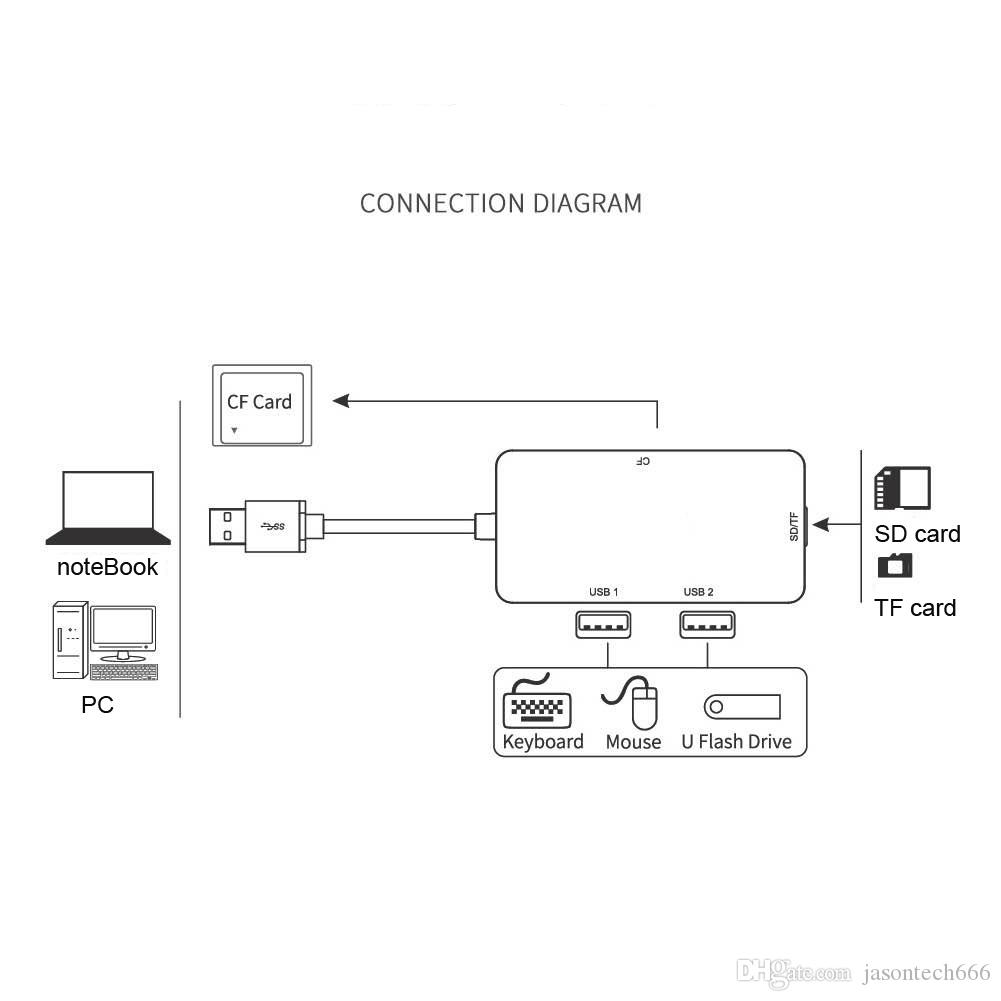 CF Card Reader Adapter Hub 2 USB3.0+SD+TF+CF USB 3.0 Converter for Windows Mac Linux