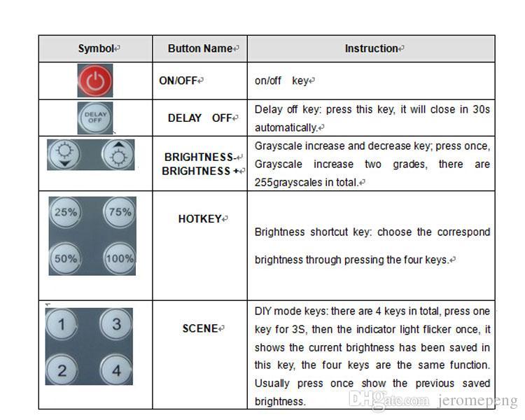 12-24V-8A ИК 12keys дистанционного PWM LED свет диммер переключатель яркости для 3528 5050 2835 светодиодные полосы