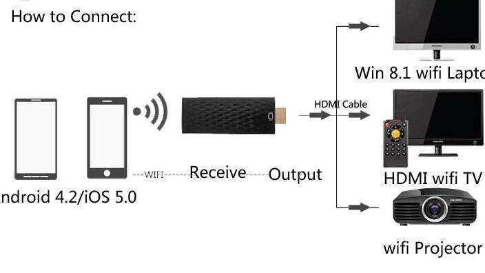 -Wireless Wifi HDMI Airplay Adaptador de Telefone Miracast Dongle Para TV  HDTV para iphone 6 s 6 plus 5s galaxy s6 borda nota 5 # s0190
