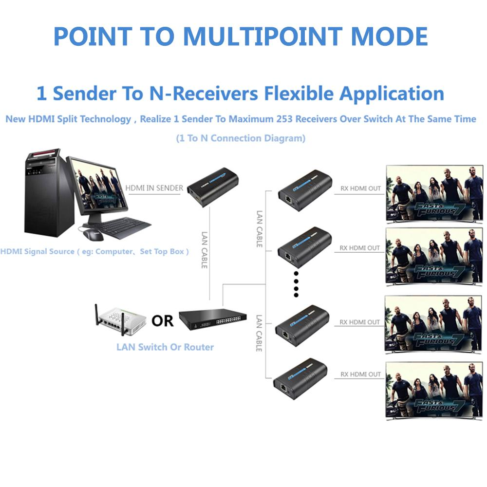 1 Sender 2 Receivers Hdmi Extender Over Lan Switch Pin Diagram Wiring Receiver Via Cat5 Cat5e Cat6 Adapter Splitter Auf From Kbeer