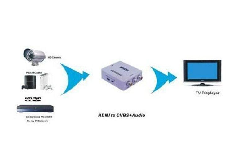 Nuovo arriva MINI HDMI a 3RCA CVBS Composite Video Converter AV Adattatore PAL / NTSC TV PS3 VHS VCR DVD Blu-ray