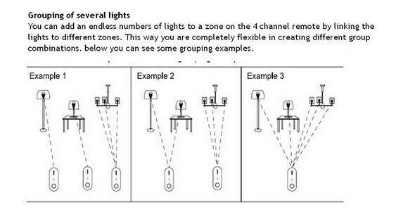 Controllore LED RGBW MI Light Series 2.4G Wireless SMD 5050 LED Strip Light Band Band Bulb MiLight Series 4 Controllori di zona DC 12V 24A