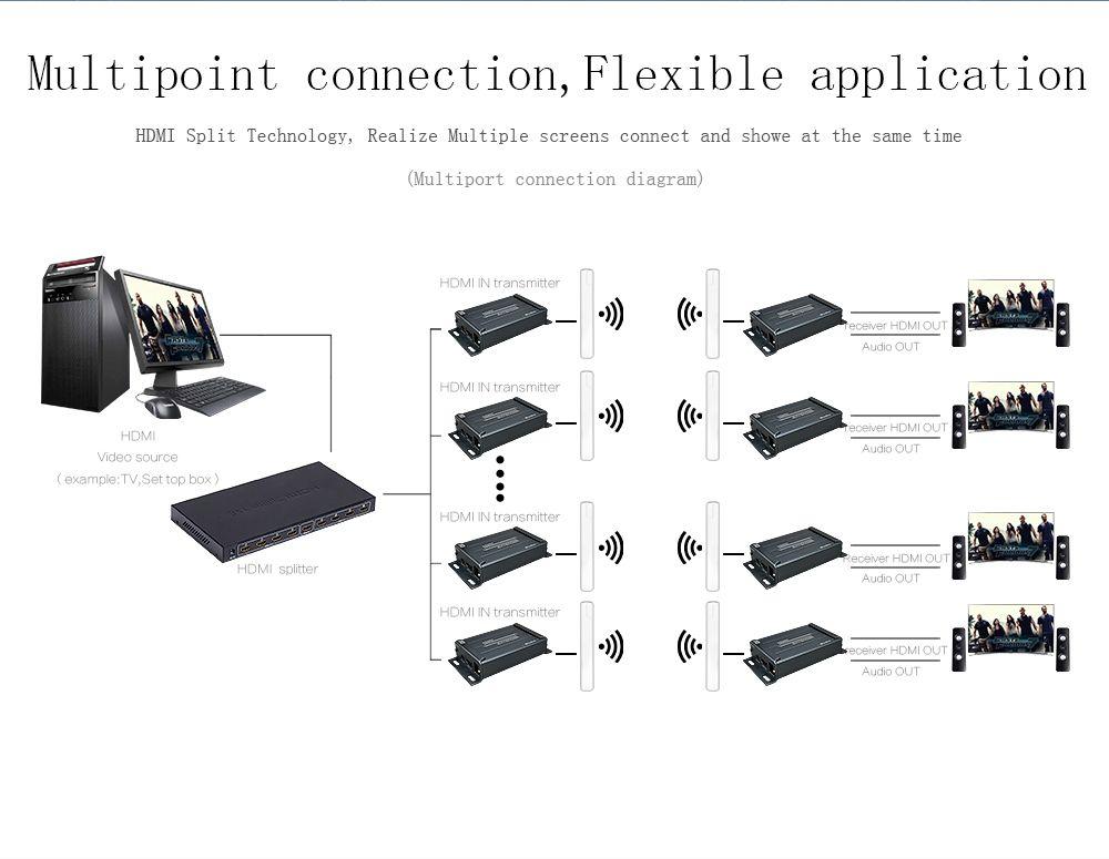 Wireless HDMI Extender IR Support 1080P extend up to 300m maximum indoor and 3KM maximum outdoor Wireless HDMI Extender 5.8GHZ (3)