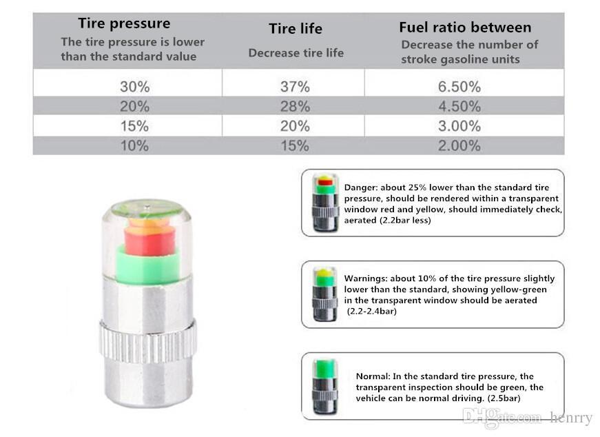 4 Stück Luftalarm Reifen Ventilkappe Autoreifendrucküberwachung Autoreifendruck 2.4BAR 36PSI TPMS-Werkzeug 3 Farben Alarm