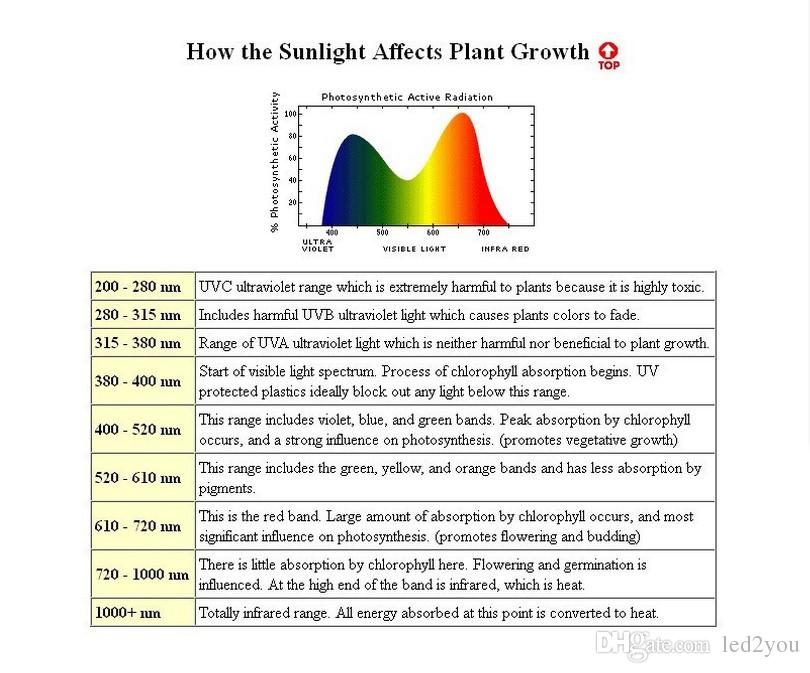 Led Grow Lamp 225 LED Hydroponic Plant Grow Light Panel Red/Blue 15W LED Plant Grow Lights 900lm 225LEDs Panel Lights 110-220V