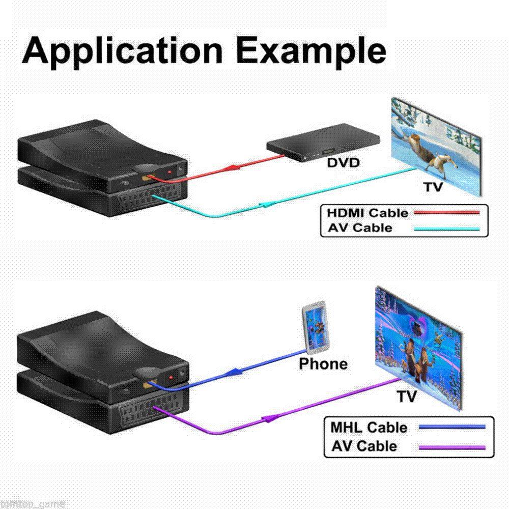 Hdmi To Scart Wiring Diagram: HDMI To Scart Converter AV Signal Adapter  Converter HD Receiver