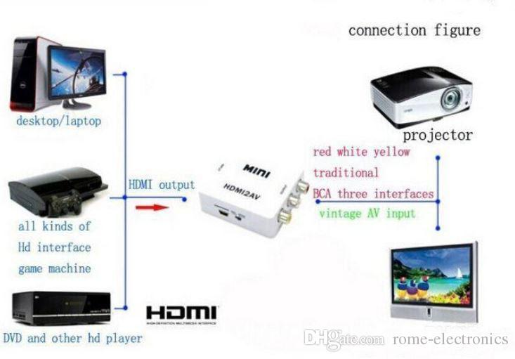 Mini HD Video Converter Box HDMI to AV CVBS L R Video Adapter Adapters 1080P HDMI2AV Support NTSC And PAL Output