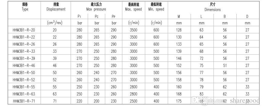 Pumpe CBN 22cc Verdrängung hydraulische Zahnradpumpe heißer Großhandel hohe Qualität für hydraulische Maschinen cuttingmachines kostenloser Versand