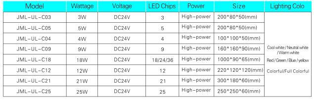 Использование аварийного 21W DC12V 24 В 85-265 В светодиодный подземный свет 10 шт. / Лот светодиодный подземный свет IP 67 LAMPS