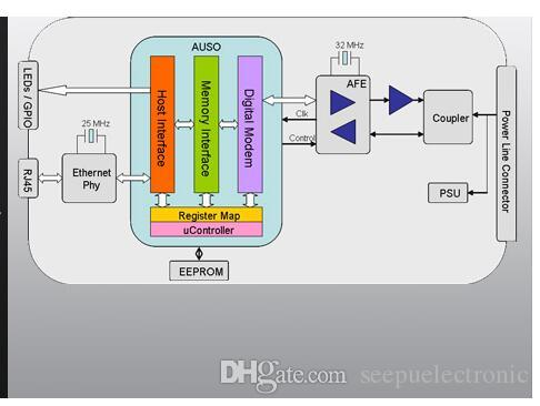 Asoka PlugLink PL9650-ETH adattatore 85M Homeplug Powerline IPTV ITV US