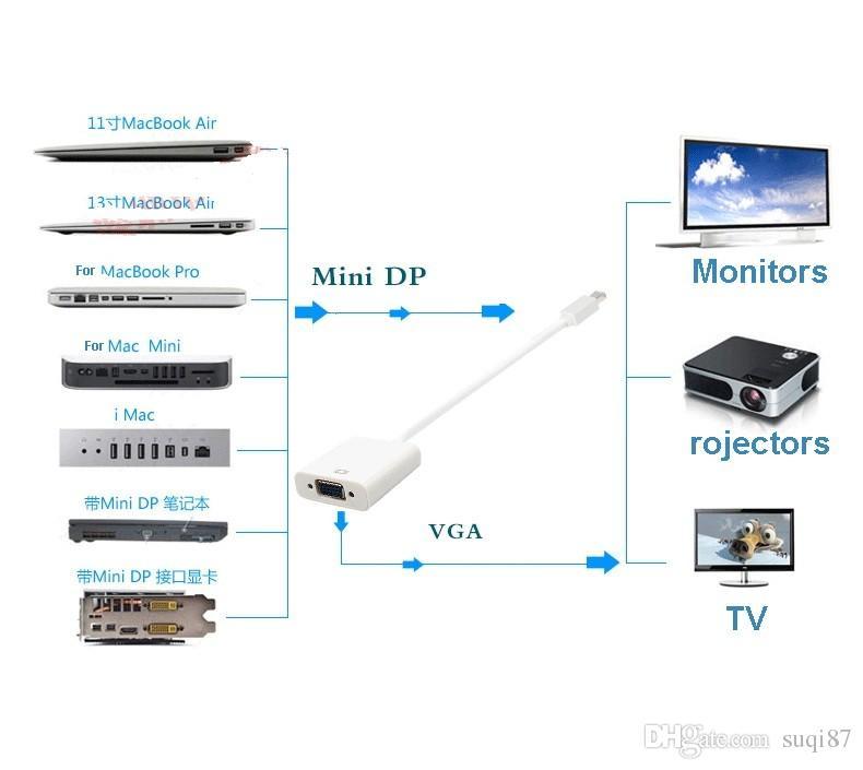 Thunderbolt Mini DisplayPort Display Port DP To VGA Adapter Cable for Apple MacBook Air Pro iMac Mac