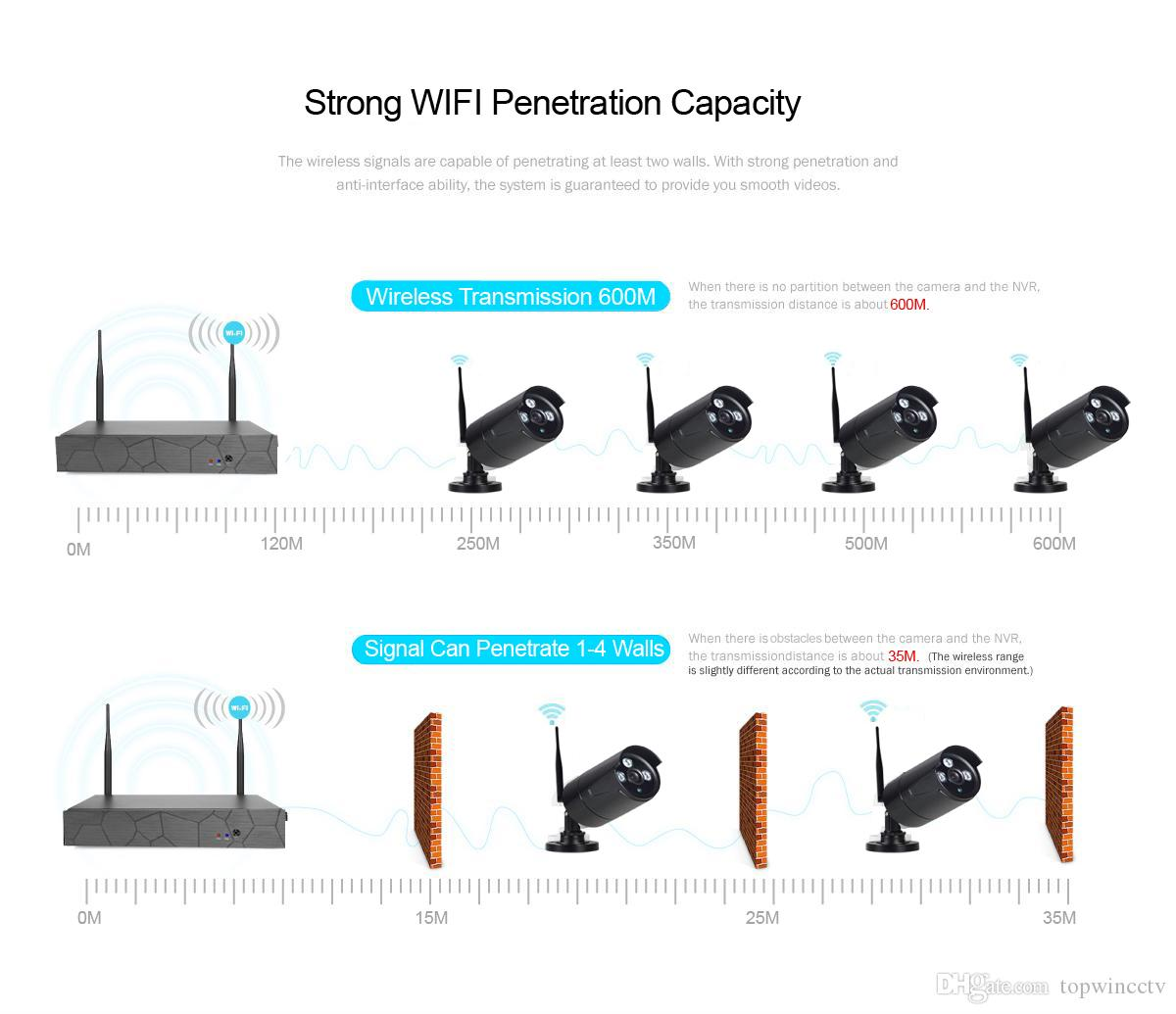 Wireless security penetrate