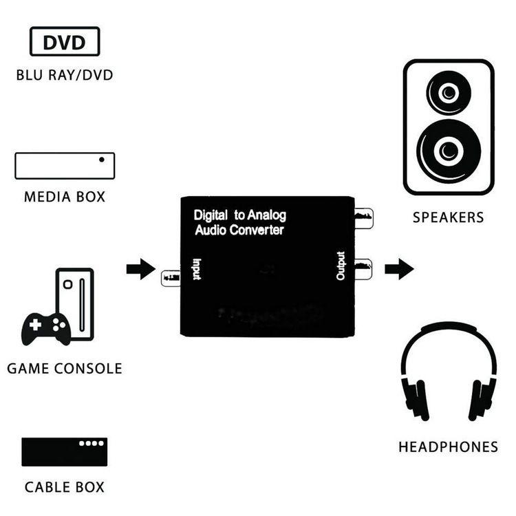 Spdif coaxial ou Toslink Optical Digital para Analógico L / R RCA Conversor de Áudio Conversor Adaptador 5.1 Canais Estéreo AC3 / DTS
