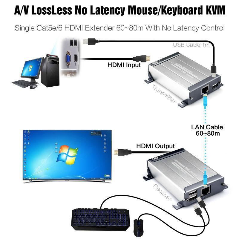 LossLESS No-Delay KVM HDMI Extender Point To Point Connect Support 1080P  Keyboard&Mouse and HID Device Extend 120m/mt NEW Design