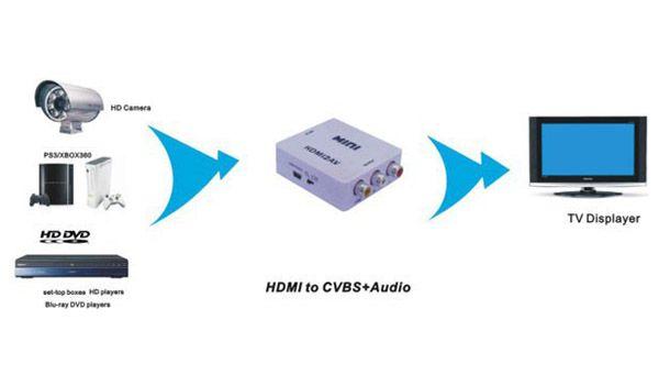 HDMI TO AV Adapter HDMI to RCA AV/CVSB L/R Video 480P 720P 1080P HDMI2AVwith 3 chipsets Support NTSC PAL Output