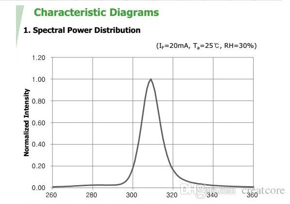 Haute puissance SMD 3535 LED UV Chip SVC diode LED 310 nm 20mA 0.2W pour la stérilisation Avec Fiche technique