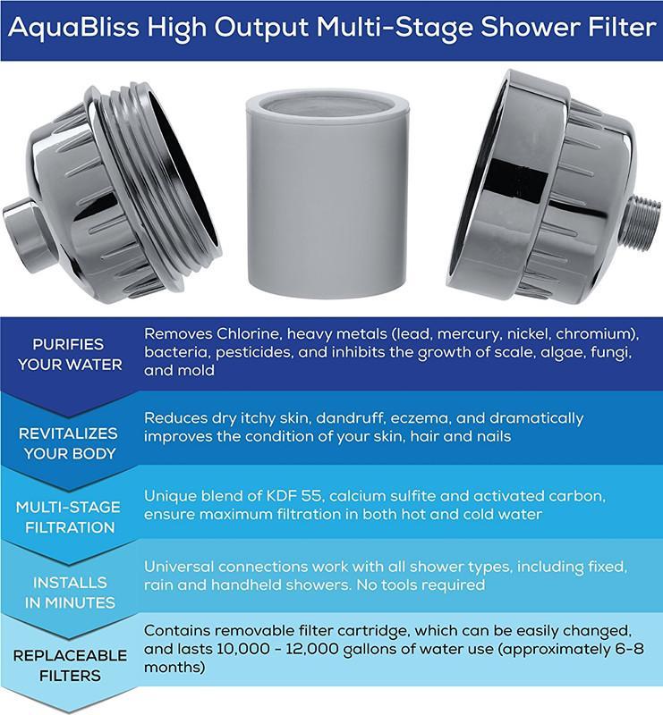 2017 Nuovo filtro universale doccia ad alta uscita con cartuccia filtrante multistadio sostituibile Trattamento dell'acqua Addolcitore la salute Rimozione del cloro