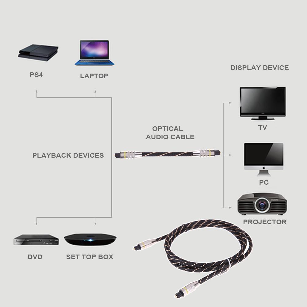 1.5 м/5 м Toslink мужчина к мужчине оптическое волокно аудио кабель Плетеный кабель Toslink OD6.0 для Xbox 360/PS3/PS4/ноутбук/ПК/звуковая панель