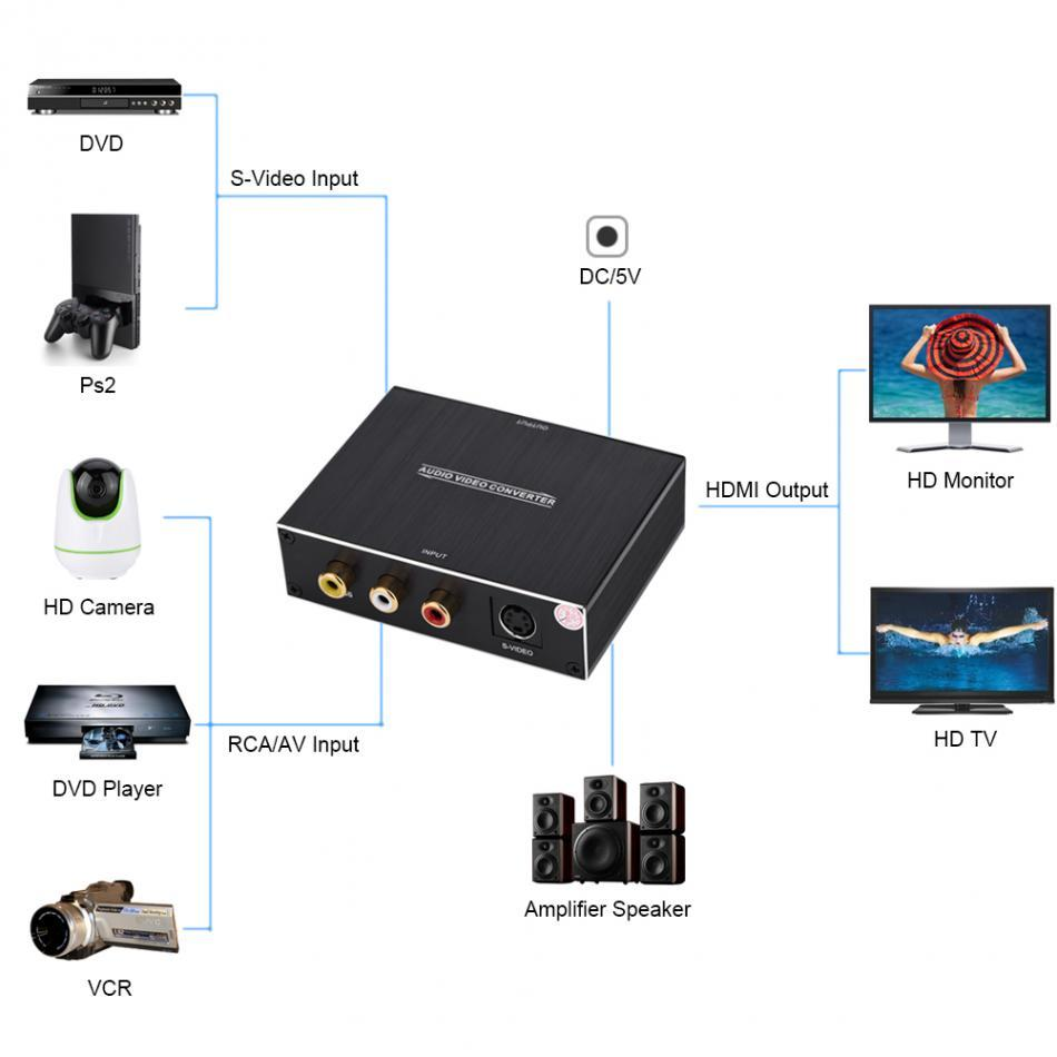 Freeshipping 3 RCA AV S-VIDEO to HDMI Converter Audio Video Signal Converter 1080P HD Display for Laptop for PS4 DVD for XBOX360