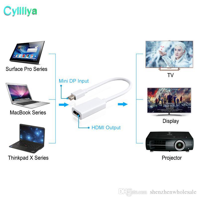 Freies Verschiffen Qualitäts-Blitz-Minianzeigeport-Anzeigen-Hafen DP zum HDMI Adapter-Kabel für Apple Mac Macbook Pro Air