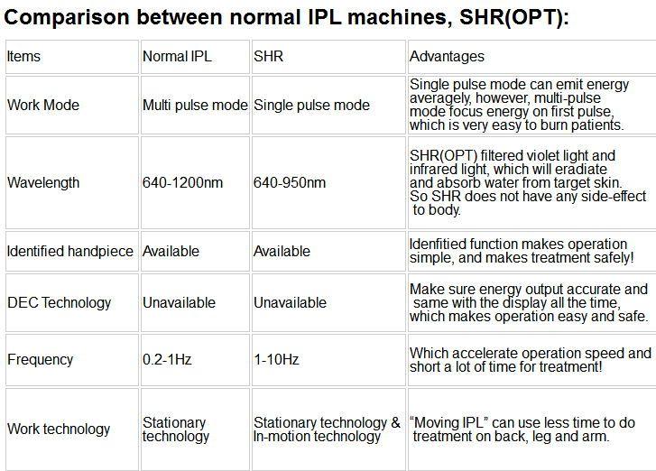 الأراضي الفلسطينية المحتلة SHR IPL آلة إزالة الشعر بالليزر الأكثر شعبية SHR IPL ليير شعر إزالة آلة آلة الأكثر مبيعا