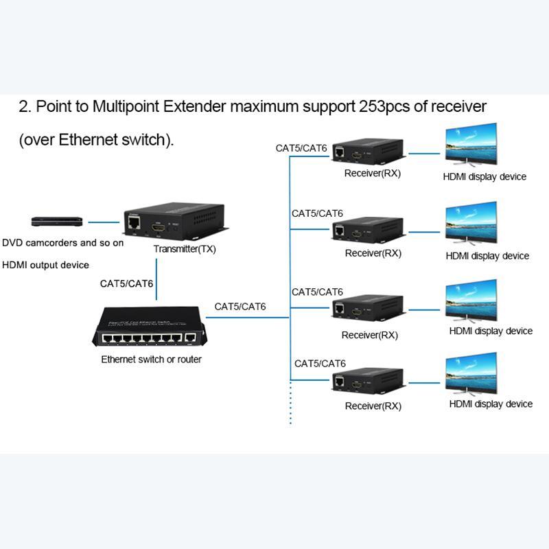 Hdmi extender with IR 120m over Cat5/Cat5e/Cat6 Rj45 LAN ethernet Support  1080p HDMI Splitter Transmitter Receiver