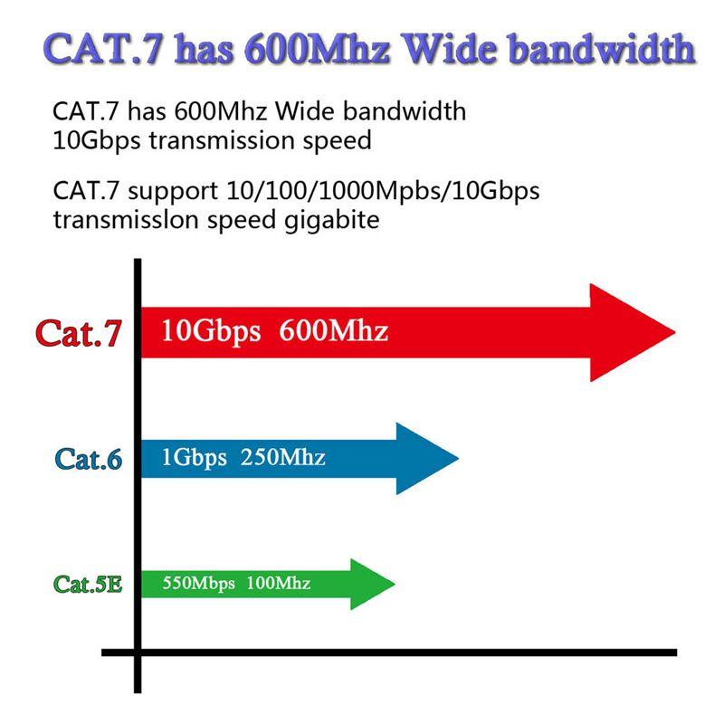 CAT-7 10 جيجابت إيثرنت كابل تصحيح فلات مسطح لشبكة LAN مودم راوتر بنيت مع موصلات RJ45 محمية 1 / 1.8 / 3 / 5M