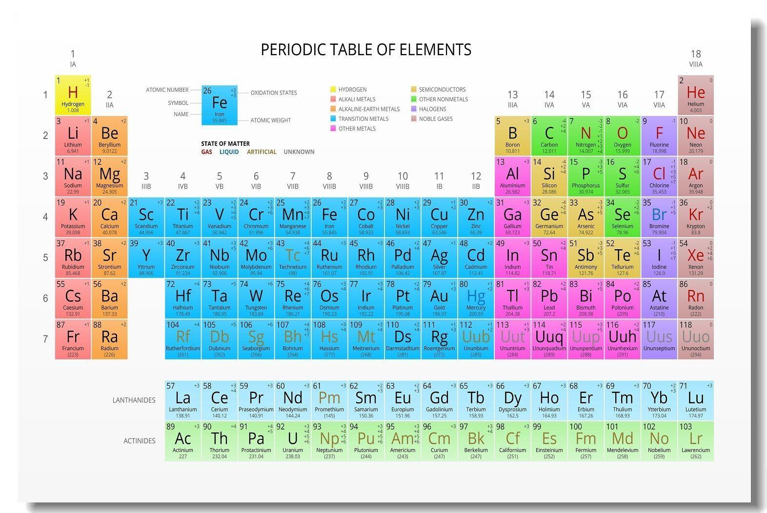 2019 Periodic Table Of The Elements School Art Silk Poster 20x30