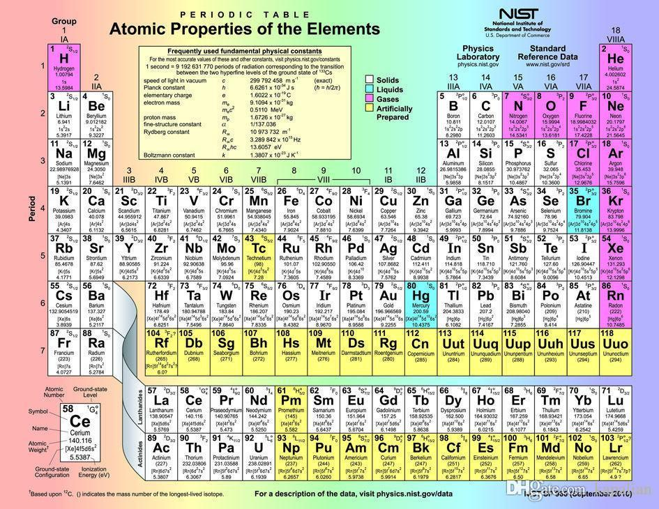 2018 periodic table of the elements art posters prints home decor 2018 periodic table of the elements art posters prints home decor wall paper 16 24 36 47 inches from kapalian 964 dhgate urtaz Image collections