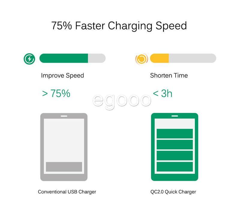 Cargador rápido QC2.0 3.1A Dual USB 9V 2A 12V 1.2A Cargador rápido para teléfono móvil con paquete al por menor