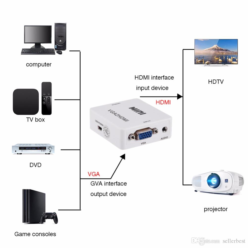 Convertitore VGA a HDMI Adattatore 1080P VGA2HM Cavo di alimentazione audio PC Laptop DVD a HDTV Proiettore