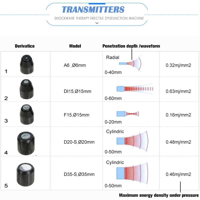 La más nueva máquina de terapia de ondas de choque Dispositivo extracorpóreo de onda de choque Artritis acústica Físico muscular Dolor Alivio Sistema de alivio Equipo