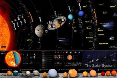 Solar System Sun Planets Kids Learning Decor wall Art Silk Poster 24x36inch  24x43inch